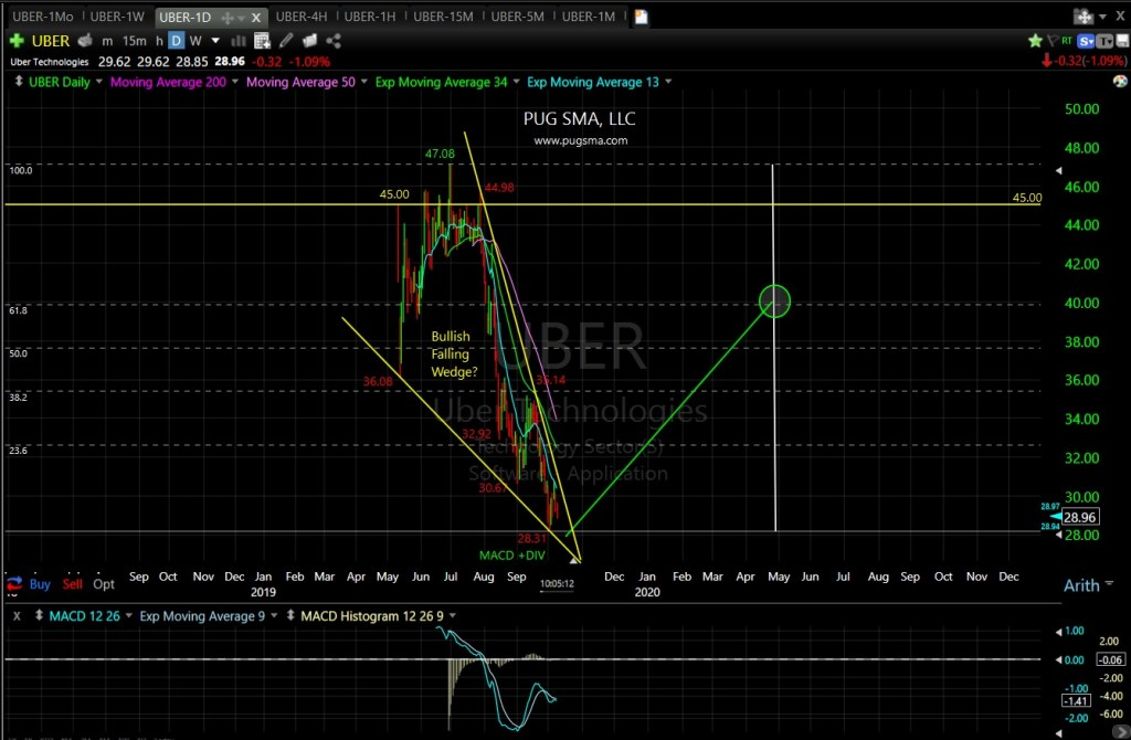 UBER Technical Analysis