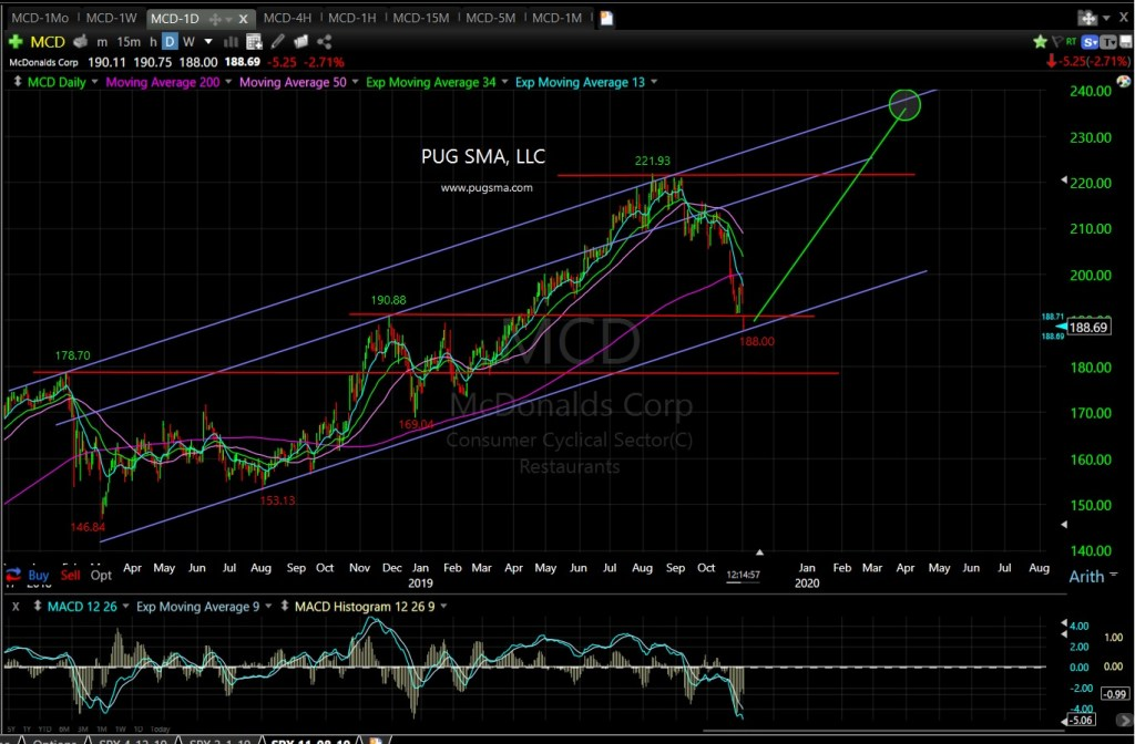 MCD Technical Chart
