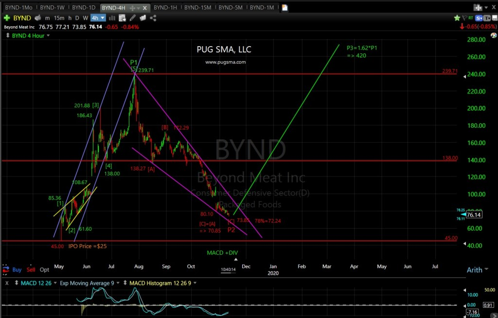 BYND Technical Analysis