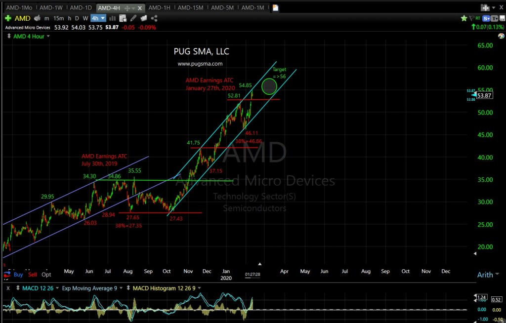 AMD Technical Analysis