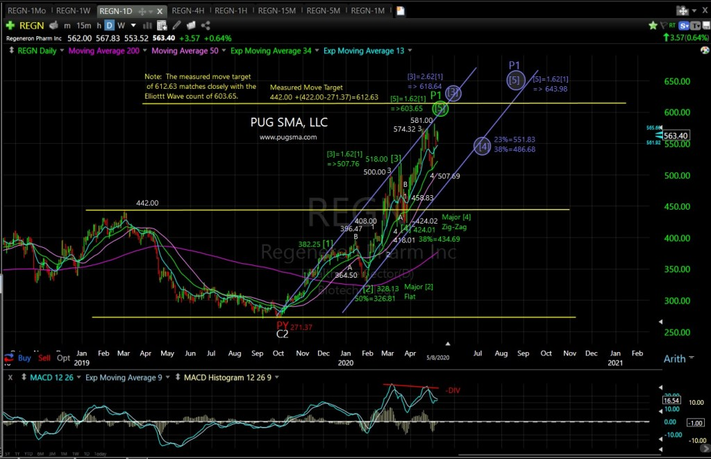 REGN Technical Analysis