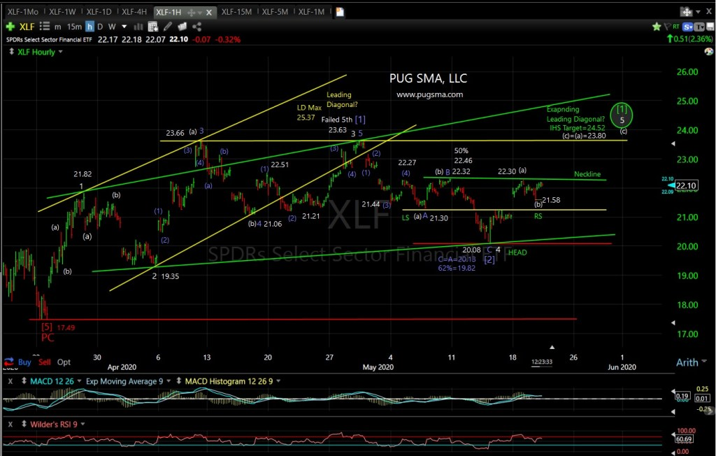 XLF Technical Analysis