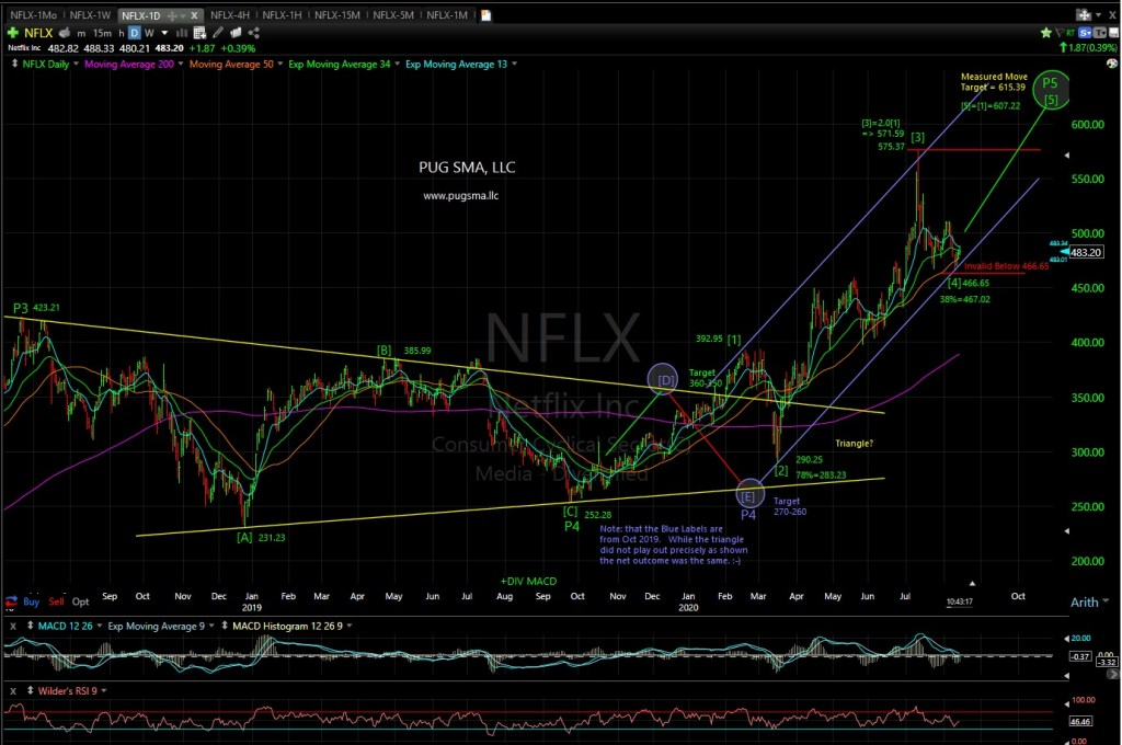 NFLX Technical Analysis
