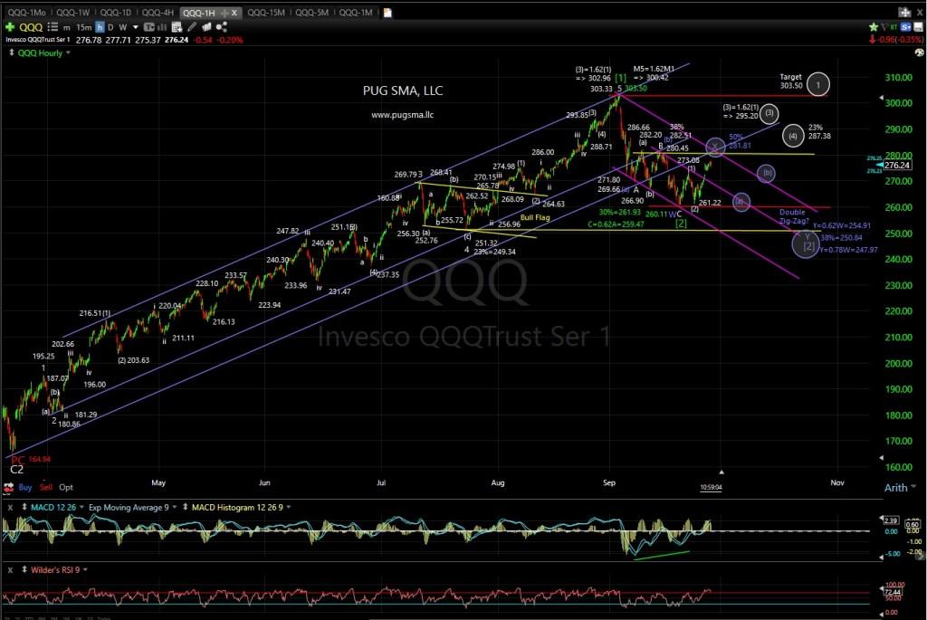 QQQ Technical Analysis