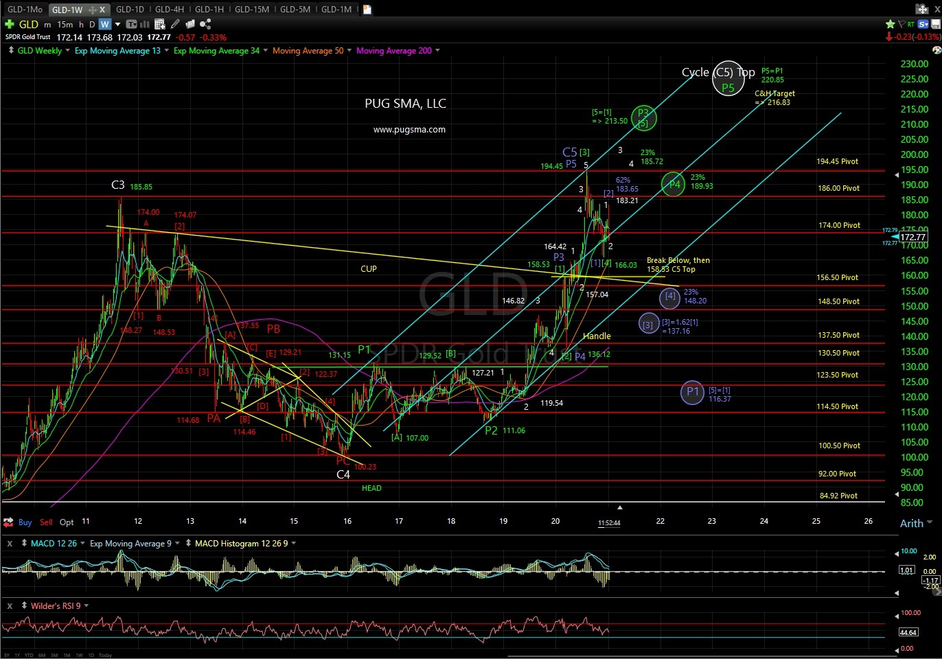 GLD (Gold) Technical Analysis
