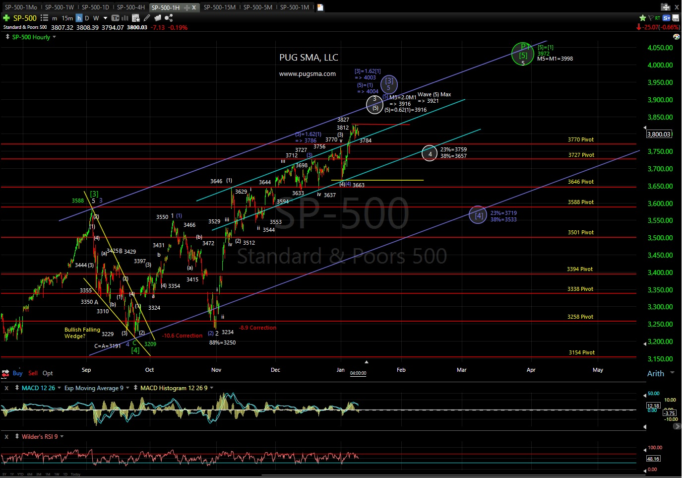 SP500 Technical Anaylsis