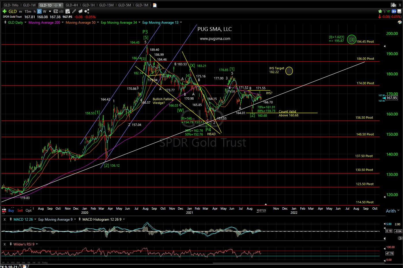 Gold Technical Analyiss