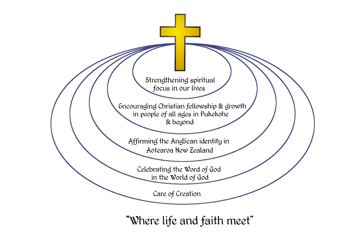 Welcome To The Pukekohe Anglican Church Website