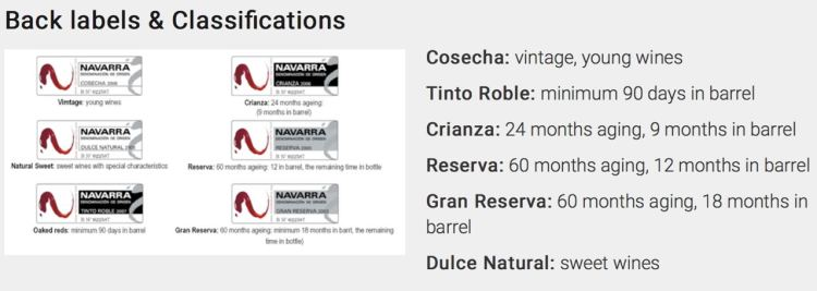 Back labels and classifications of Navarra wines