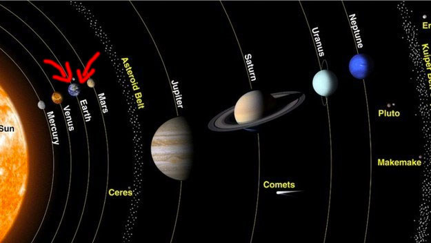 And this is where you live in your neighborhood, the solar system.