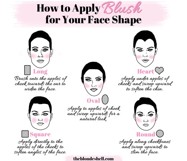 When you're applying blush, consider the shape of your face.