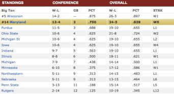 Men's Big Ten Basketball Standing, Courtesy: ESPN.com