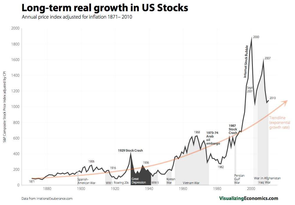 Real-Long_term-US-Stock-Growth