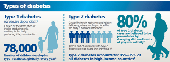 How many types of diabetes