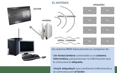 La radiofrecuencia (RFID) en las pulseras de identificación y control