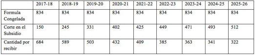 Recortes a la UPR aumentan a 2 millones