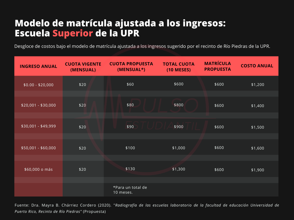 Matrícula ajustada a los ingresos sugerida para la Escuela Superior de la Universidad de Puerto Rico