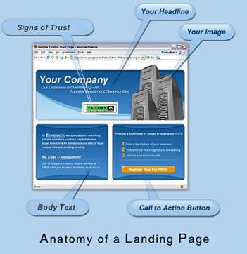 Anatomía de una landing page. Vía territoriocreativo.es
