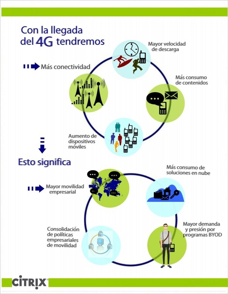 Visual 4G