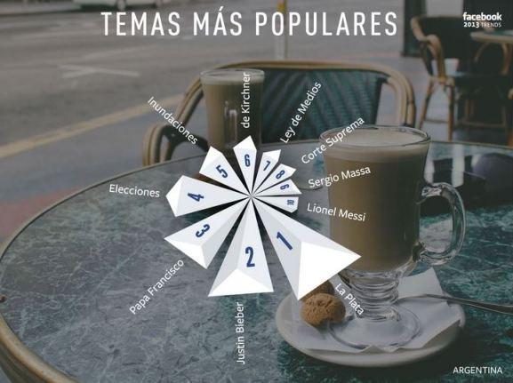 Topics Facebook Argentina