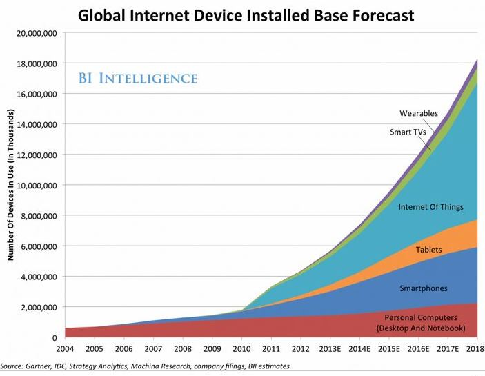 Global Internet Device Installed Forecast