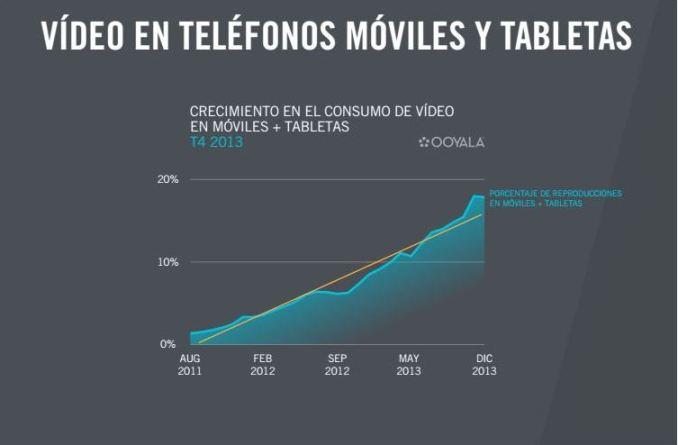 Video en smartphones y tablets