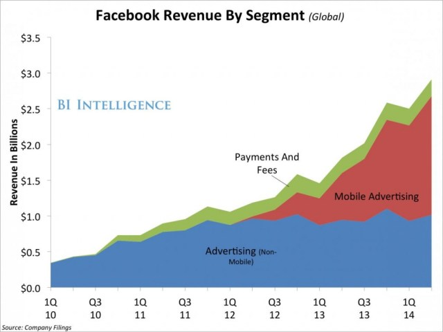 Facebook revenue by segment