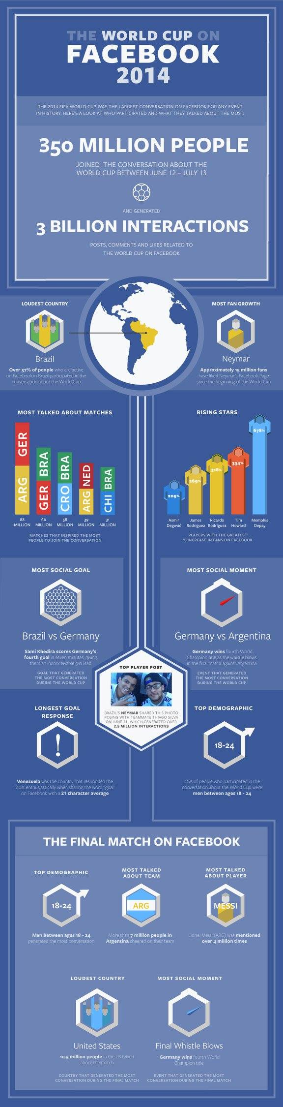 The World Cup on Facebook 2014