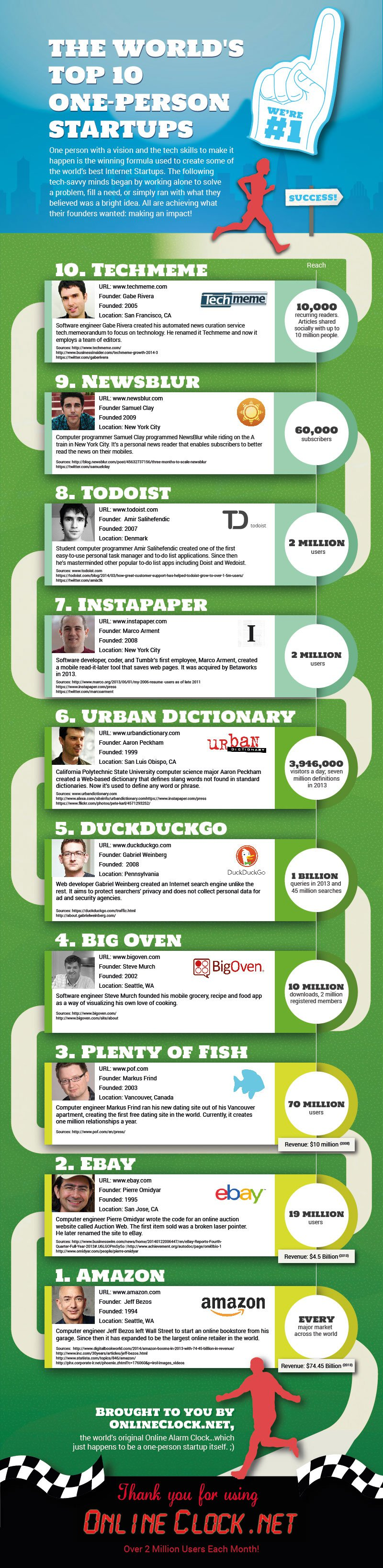 top-10-one-person-startups-onlineclock-web