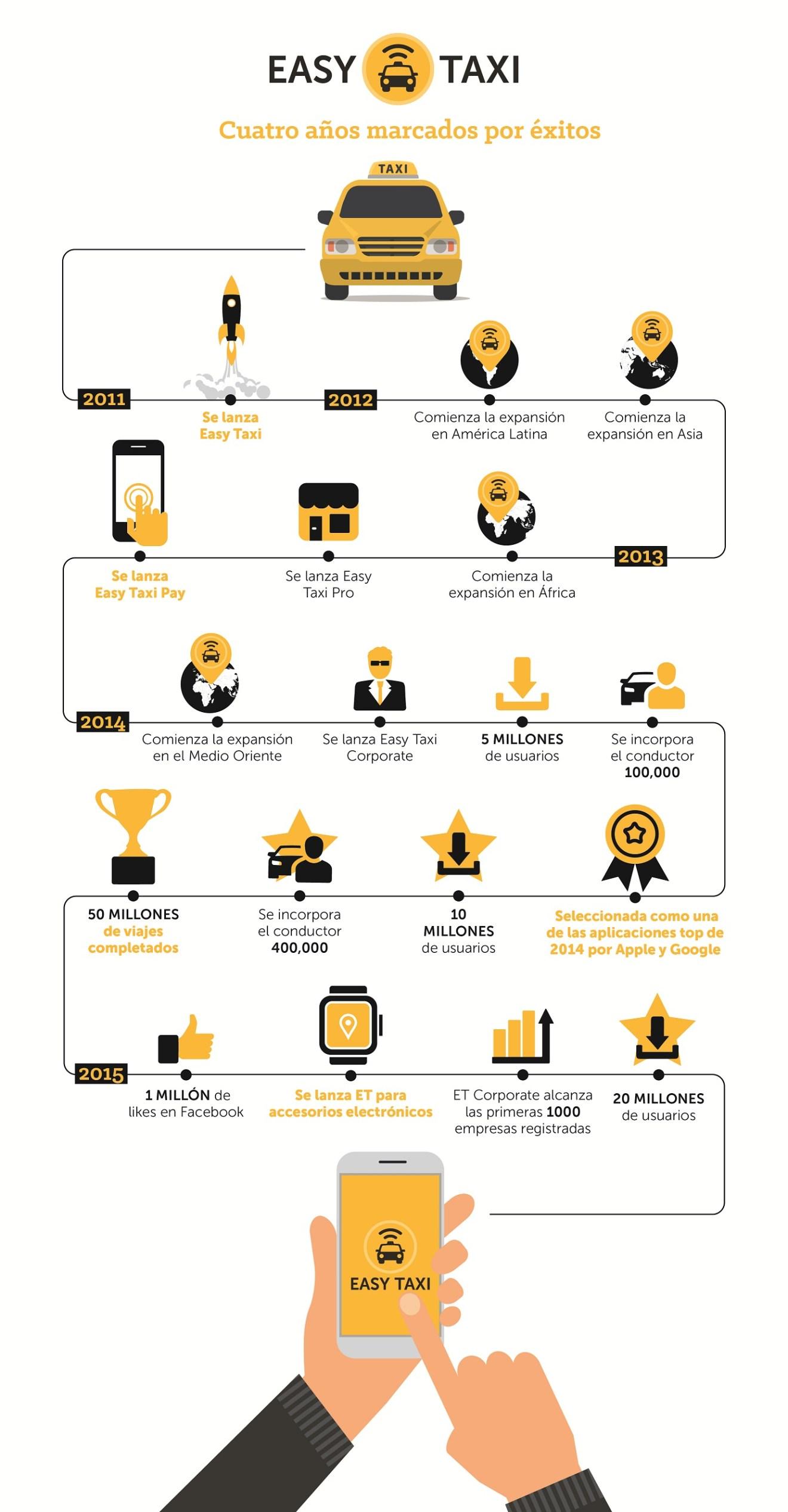 Infofografía Easy Taxi con 4 años de éxitos jun 23 15 md