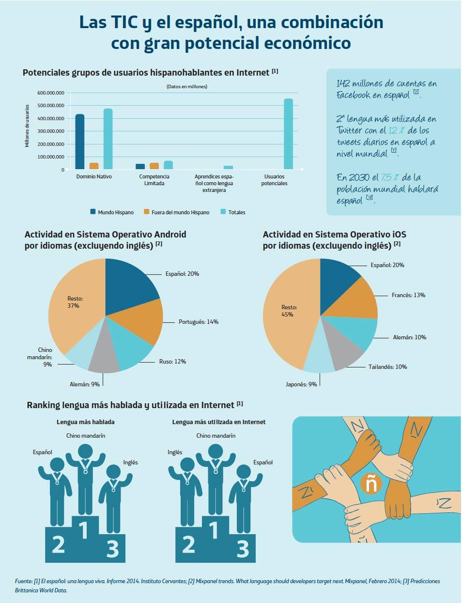 tic-espanol-economia-infografia