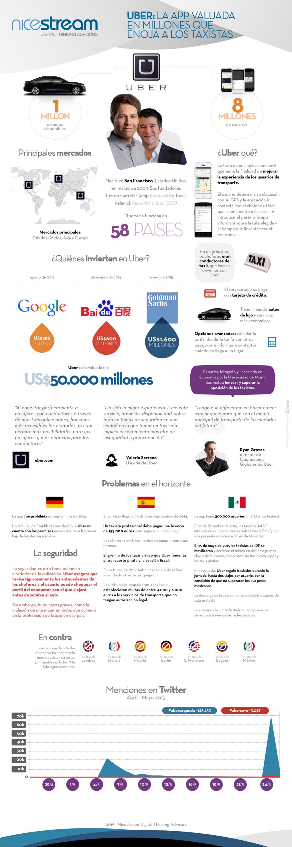 uber-infografia