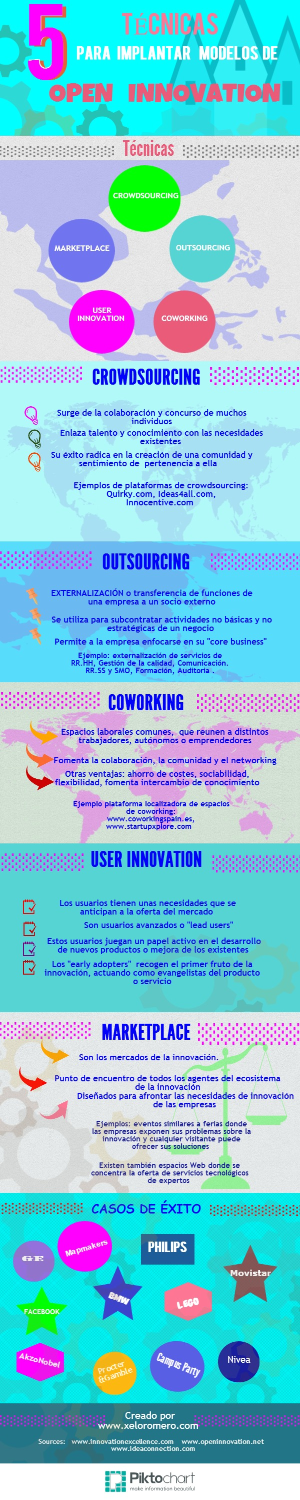 5-tecnicas-open-innovation-infografia