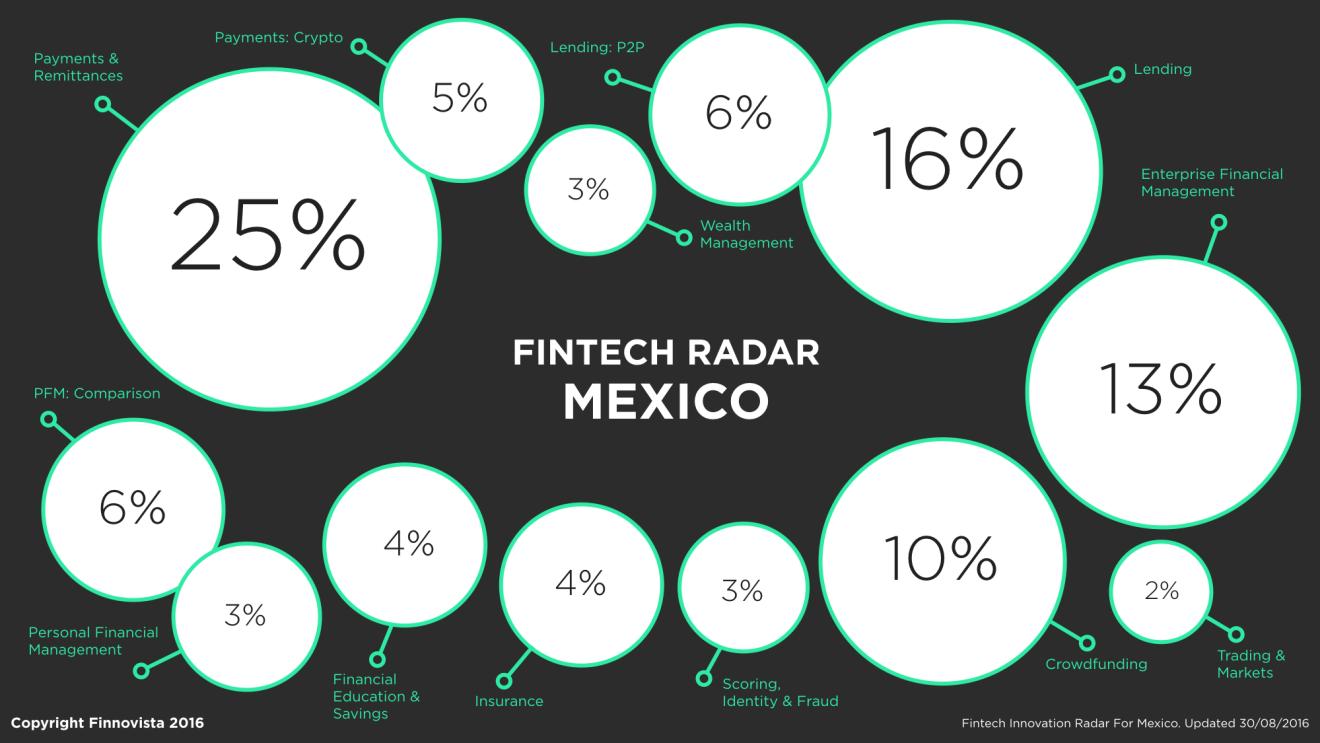 Mexico FR percentage