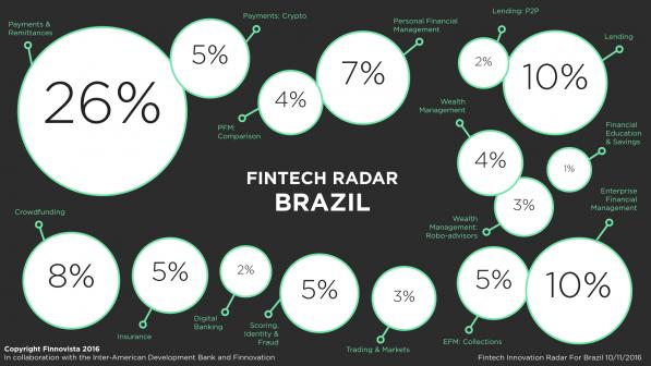 brazil-fintech-radar-percentage-1-e1478777576340