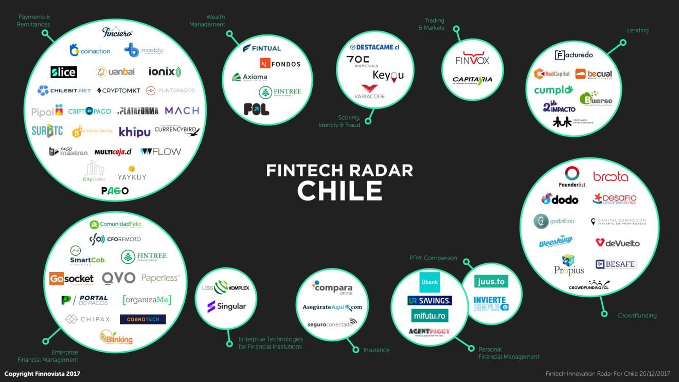 Fintech Radar Chile - Finnovista