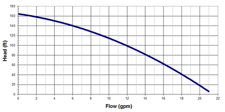 Gallons per minute chart for ecojet 130