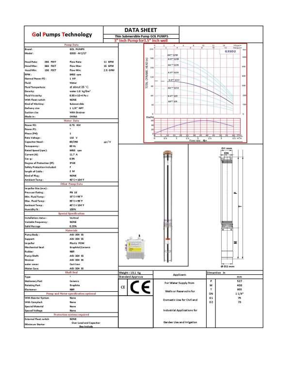 G3SDM2 17 110 DATA SHEET