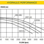 SureFlo Hydraulic Performance