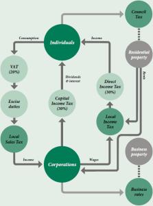 Illustration af 2020 Tax Commission's forslag