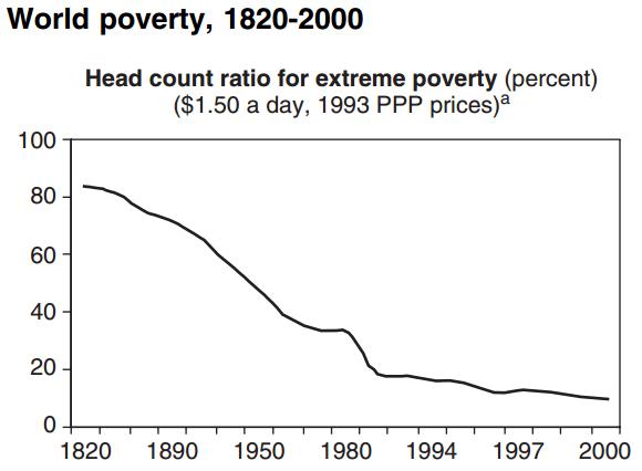 Fattigdomsdatering