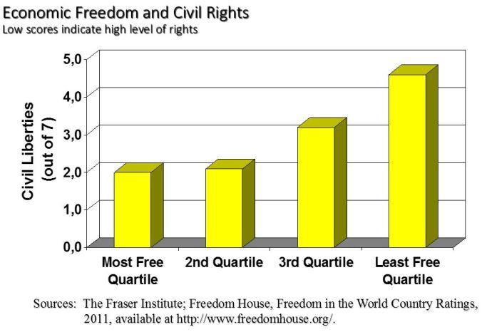 civile rettigheder