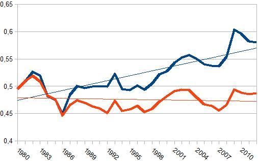 Offentligt forbrug i forhold til privat (blå: løbende priser, orange: mængder)