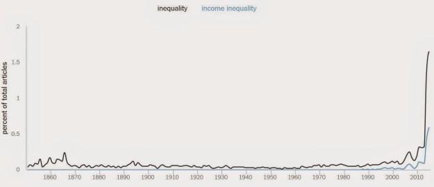inequality word use