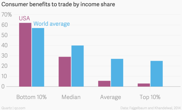 consumer_benefits_to_trade_by_income_share_usa_world_average_chartbuilder-1