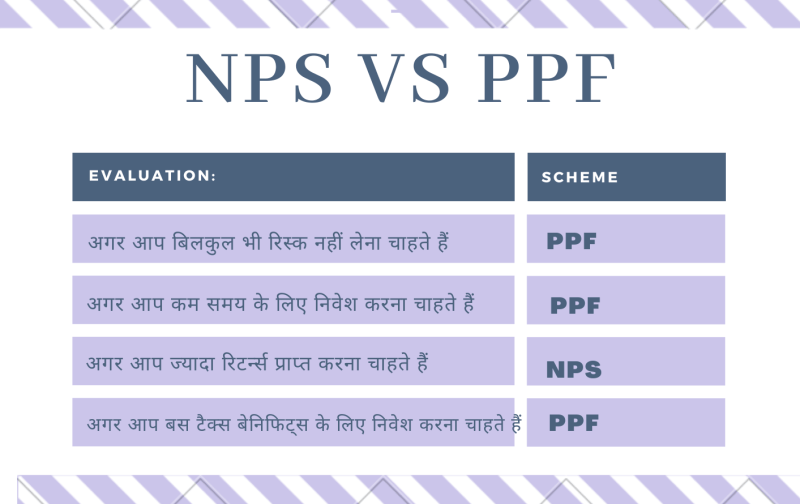 nps vs ppf which is better