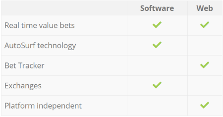 The Best Value Betting Software/Finder 2019 — Punter2Pro