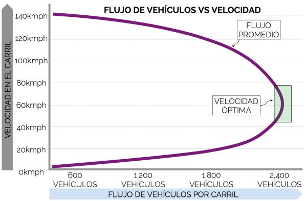 Diagrama Fundamental del tráfico (Velocidad VS Flujo)