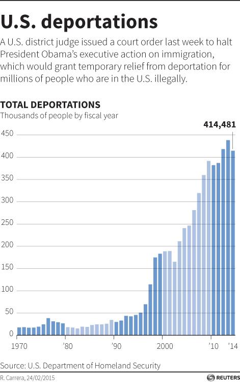 Estadísticas sobre las deportaciones de Estados Unidos entre 1970 y 2014.
