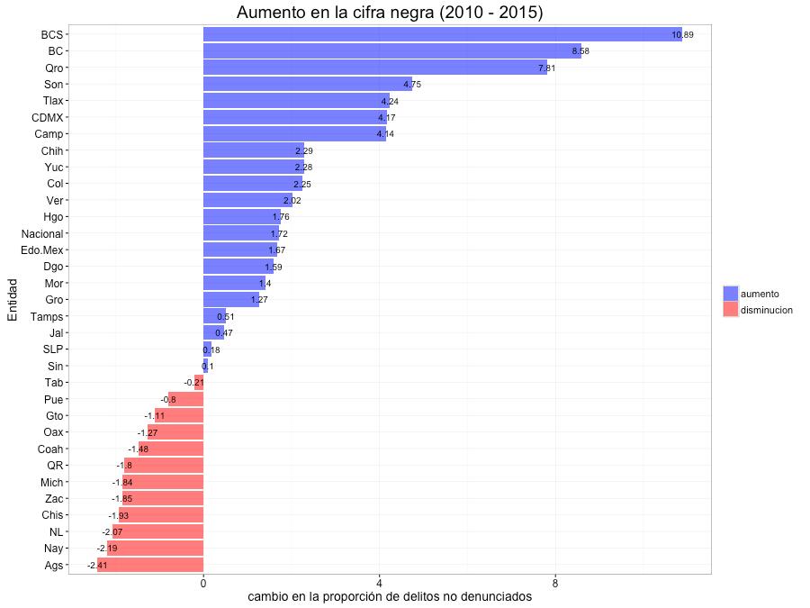 Aumento en la Cifra Negra del 2010 al 2015 por entidad federativa. Los Estados marcados en azul muestran un aumento en la Cifra Negra, mientras que los rojos una disminución en ese periodo.